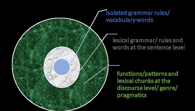 fractal language